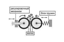 Схема валовой дробилки