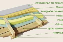 Схема утепления пола в деревянном доме