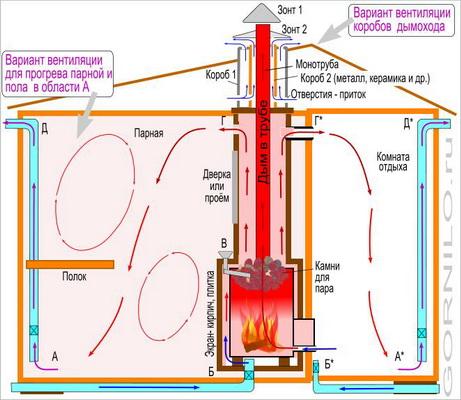 Как дома правильно сделать вентиляцию