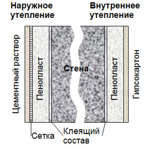 Схема внутреннего и наружного утепления пенопластом