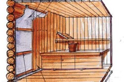 Схема внутреннего утепления бани