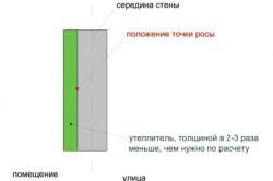 Схема внутреннего утепления стены.
