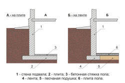 Схема внутренней теплоизоляции фундамента