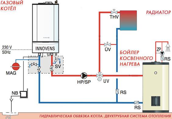 Схема водяного отопления с котлом.