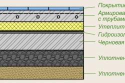 Схема водяного теплого пола в доме