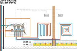 Схема водяной системы пола