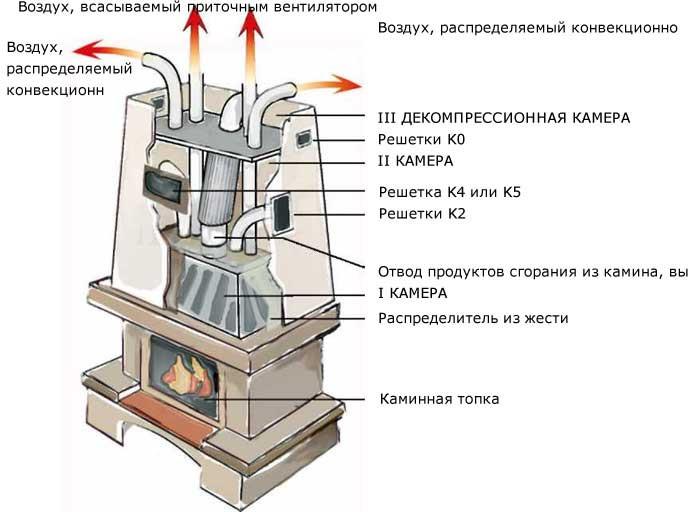 Схема воздушной системы отопления.