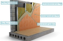 Схема звукоизоляции стены