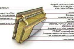 Схема утепления крыши минеральной ватой.