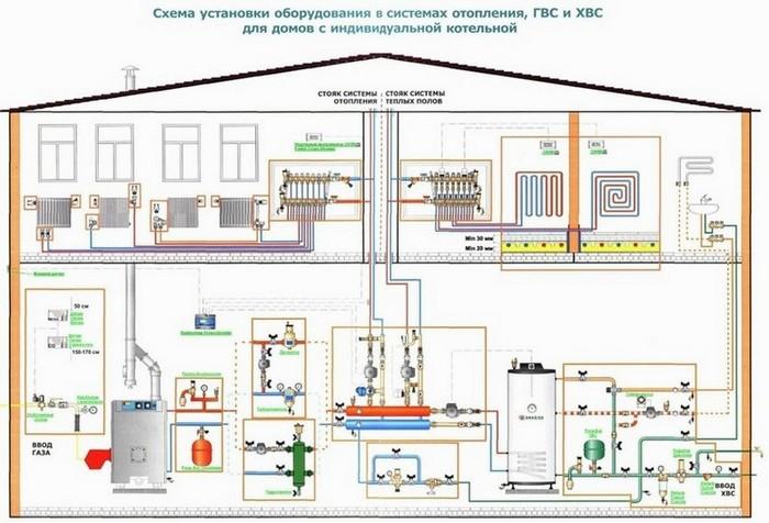Схема установки оборудования в отопительных системах.