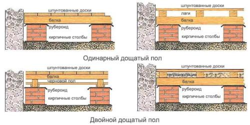 Схемы монтажа деревянного пола