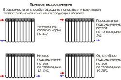 Схемы подсоединения батареи отопления
