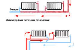 Схемы радиаторных систем отопления