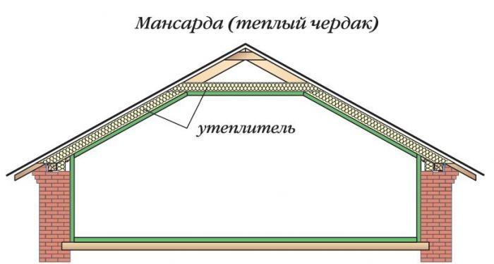 Схема расположения утеплителя в крыше мансарды.