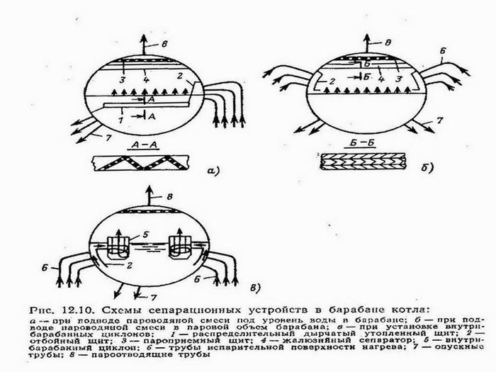 инструкция по консервации водогрейных котлов - фото 10