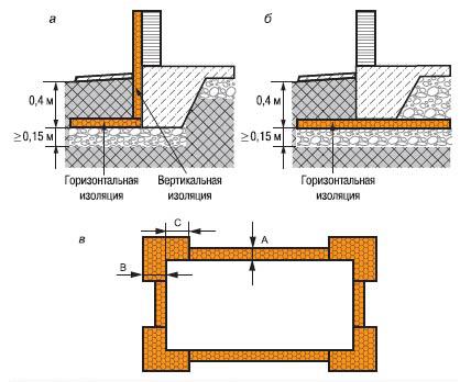 Схемы устройства морозозащищенных фундаментов