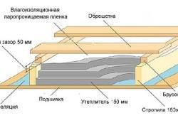 Схемы утепления мансарды минеральной ватой