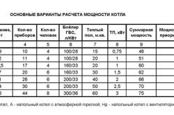 Таблица основных вариантов расчета мощности котла