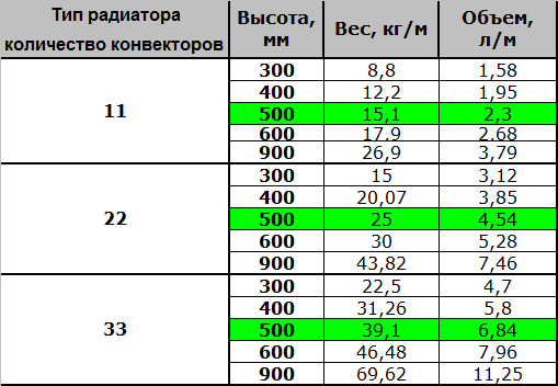 Таблица расчета воды в системе отопления
