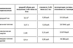 Таблица расчетов расхода тепла на отопление