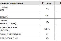 Таблица расхода материалов для системы тонкой штукатурки мокрого типа