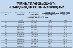 Таблица тепловых мощностей