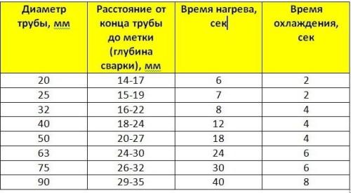 Таблица времени нагрева и остывания полипропиленовых труб