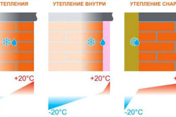 Работа утепления внутри и снаружи на практике: наглядная схема