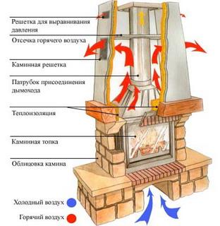 Схема установки камина.