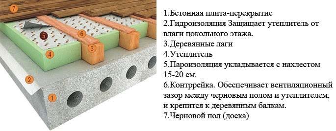 Схема пирога утепления бетонного пота.