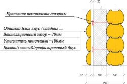 Схема слоев при утепление деревянного дома