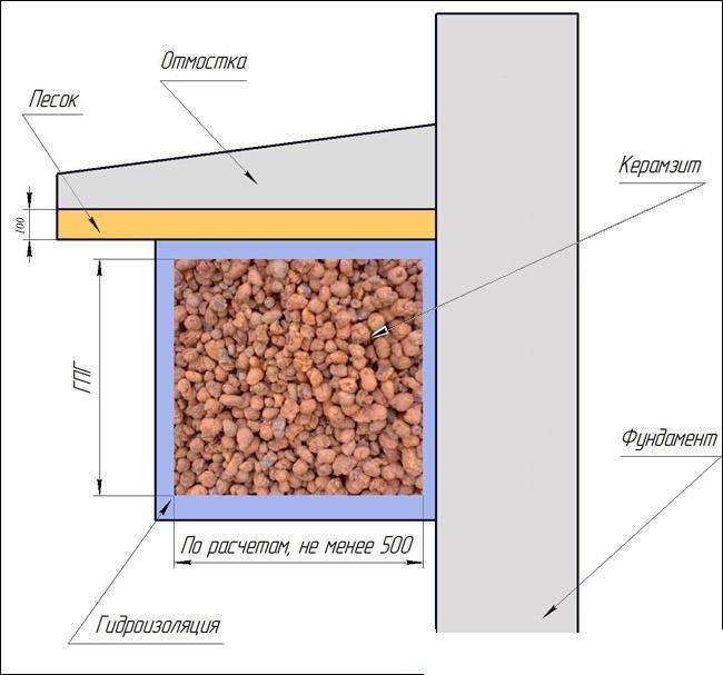 Схема утепления деревянного пола керамзитом.