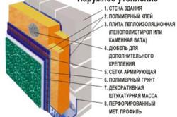 Схема утепления домов минеральной ватой