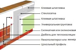 Схема утепления стен из пеноблоков пенополистиролом
