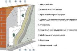 Схема утепления фасада пенопластом.