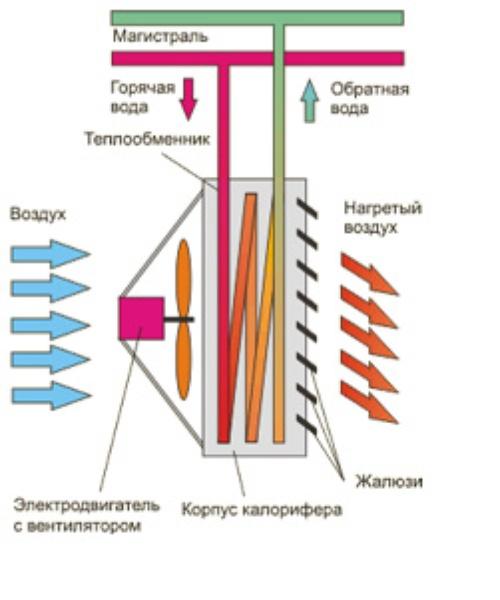 Схема устройства водяного калорифера.