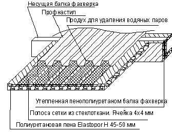 Схема утепления ангара своими руками