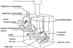 Устройство атмосферного газового котла