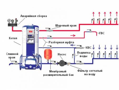 Схема аварийной обвязки котлов.