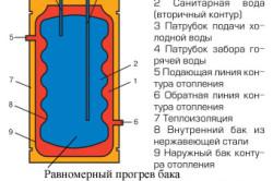 """Устройство водонагревателя """"бак в баке""""."""