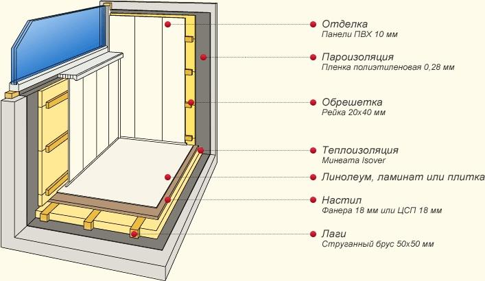 Схема утепленного балкона
