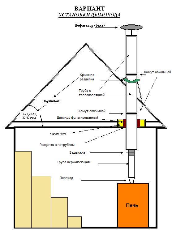 Как сделать в доме своими руками дымоход