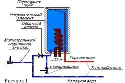 Классическая схема установки водонагревателя