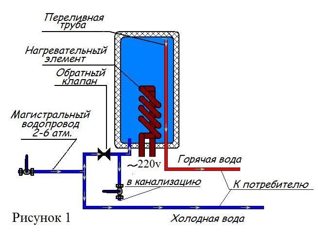 Классическая схема установки водонагревателя.