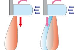 Схема воздушных потоков в стандартной завесе и в завесе DUALFLOW