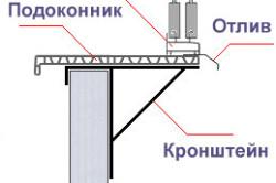 Схема алюминиевого остекления балконов и лоджий.
