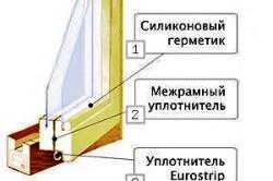 Схема утепления окна из дерева утеплителем, установленным в створках окна