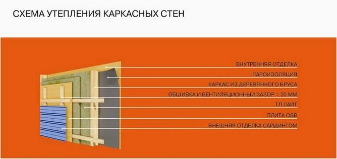 Схема утепления каркасных стен.