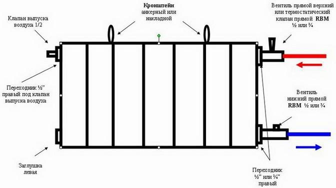 Схема чугунных радиаторов отопления