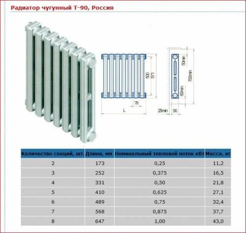 Схема технических характеристик чугунного радиатора.